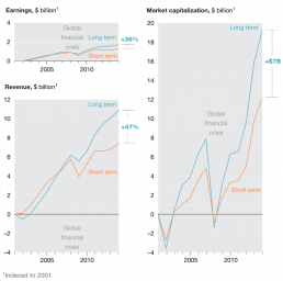 Earnings revenue and market capitalization graph